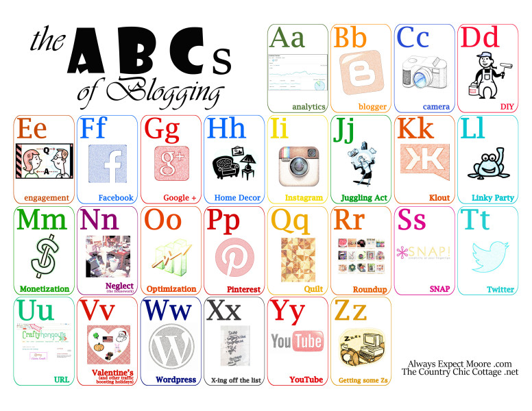 the ABCs of Blogging printable